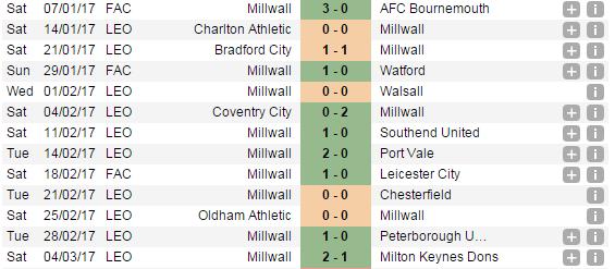 Millwall Run