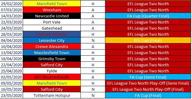 Example Extreme Fixture List 2