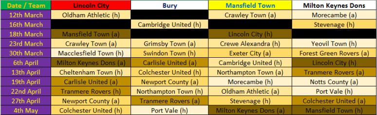 Top Four Remaining Fixtures